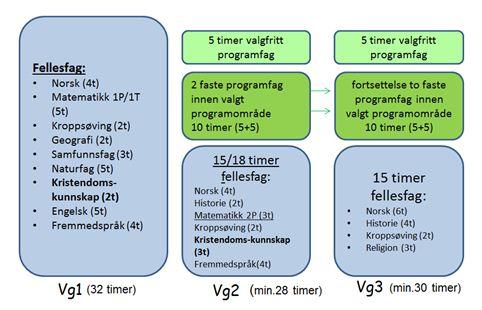 Timefordeling vgs